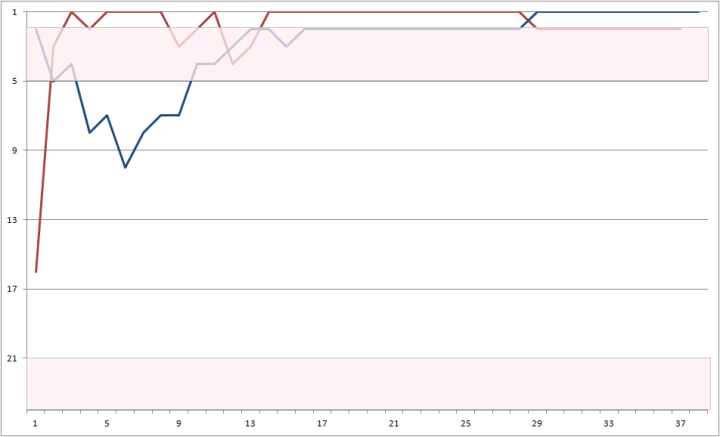 Graph of the Week: Wrexham and Fleetwood's League Positions in 2011-2
