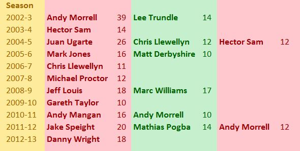 Players who have reached double figures for Wrexham  in all games.