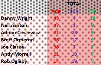 Wrexham top scorers 2012-13 season.