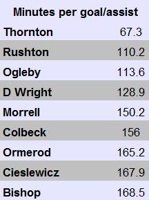 Wrexham minutes per goals/asissts (<200mins)