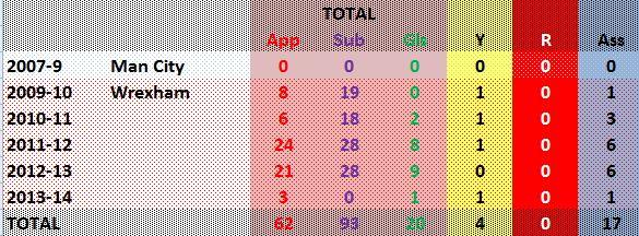 Adrian Cieslewicz's career statistics.