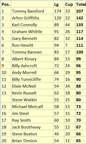 Top twenty scorers in Wrexham's history.