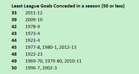 Least league goals conceded in a season by Wrexham.