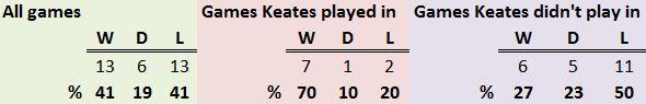 keates_record