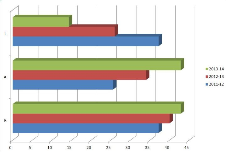 How goals have been shared between the front three over the last three seasons.