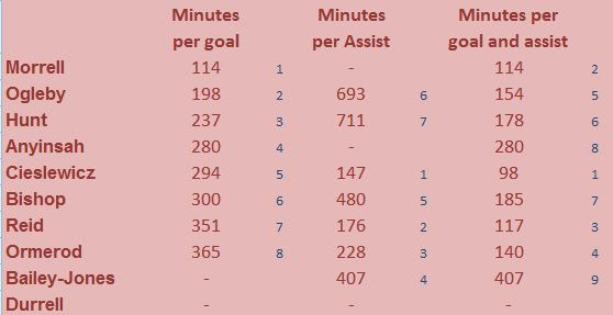 Goals, assists and combined per minute by Wrexham strikers 2013-14. Small figures denote position in relation to other strikers.